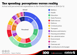 Chart Tax Spending Perceptions Versus Reality Statista