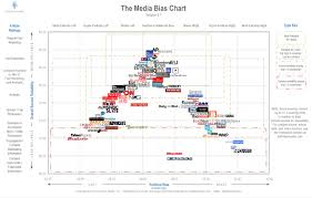 Media Bias Chart 2016 Home Of The Media Bias Chart Ad Fontes Media Version 5 0
