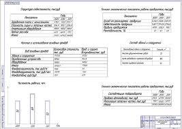 Проект совершенствования процессов технического обслуживания и  Технико экономическое обоснование темы дипломного проекта