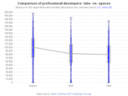 Tabs Vs Spaces Which Coders Make More Money Sas