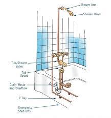 bathtub with shower plumbing diagram