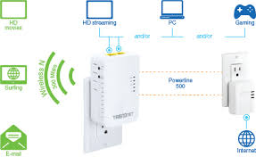 products tpl ap wifi everywhere atilde cent bdquo acirc cent powerline  connect one adapter to a router and plug in the tpl 410ap on your electrical system to create or expand a high performance wireless network