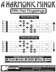 Guitar Scale Finger Chart Guitar Fingering Chart A Harmonic Minor Scale Guitar
