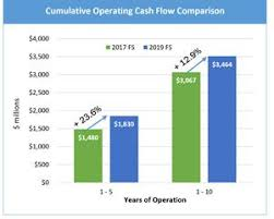 Cash Flow Comparison New Mine Design Expected To Deliver Higher Npv Stronger