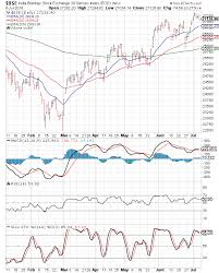 Stock Market Charts India Mutual Funds Investment Bse