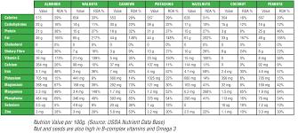 Nuts Nutrition Chart 16 Most Popular Potassium Nuts Chart