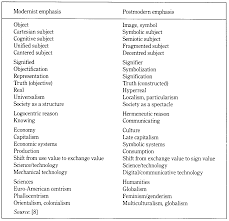 vs postmodernism essay modernism vs postmodernism essay