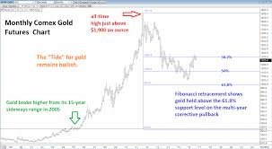 Long Term Gold Chart Has The Trend Answer Kitco News