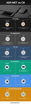 asp net vs c 6 most amazing