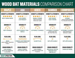 Types Of Bats Chart How To Buy Wood Baseball Bats Protips Summer Fun Summer