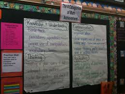 Assessment And Evaluation Four Categories Of The