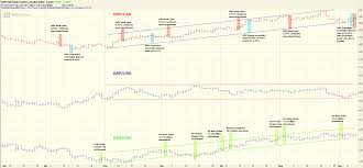 Ripple Price Chart Cad Fx Trader Magazine Currency Analysis Gbp Cad Stuck In