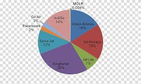 Languages Spoken In India Pie Chart Languages Of Canada Spoken Language National Language