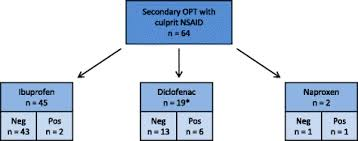 Nsaid Classes Chart Hypersensitivity To Non Steroidal Anti Inflammatory Drugs