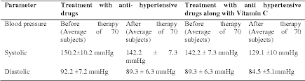 Table 1 From A Study On Effects Of Combining Vitamin D With