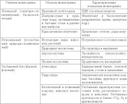 Правовые аспекты охраны окружающей среды Система наземного мониторинга окружающей среды
