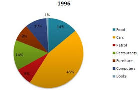 Ielts Writing Task 1 Pie Charts Household Spending