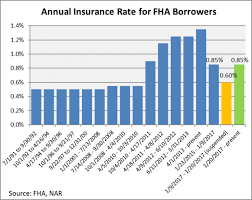 Mip Chart The Pros And Cons Of Trumps Fha Premium Cut Freeze The