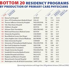 College Selectivity Chart 2017 Emory University Medical School Ranking Chart Emory