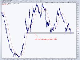 Us Treasury Yield Chart My Favorite Chart In The World Right Now All Star Charts