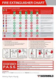 Wormald Fire Extinguisher Chart Fire Extinguisher Reference Chart Wormald Australia