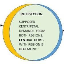 The Federal In Federalism Venn Diagram Answers Pdf True Federalism Illustrations With The Venn Diagram