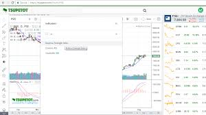 How To Save Your Favorite Indicators On Tsupetot Com Chart