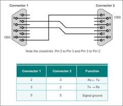 serial point to point overview 3 1 > cisco networking academy figure 3 11 null modem to connect two dtes