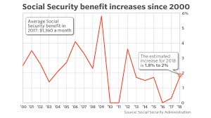 here s how much social security checks could increase in 2018 markech