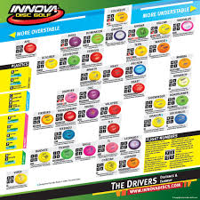 Disc Golf Driver Chart Disc Selection Charts Lake County Disc Golf Club
