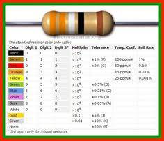 Resistor Color Code Chart | Garden | Pinterest | Electronics ...