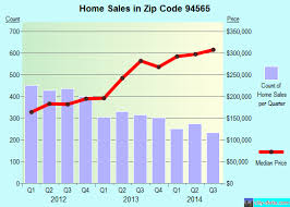 zip code 94565 pittsburg california real estate house value trends