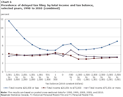 Average Tax Return By Income Chart Canada Big Tax Data And Economic Analysis Effects Of Personal
