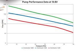 12 1200 Holley 130 Gph Dominator In Line Billet Fuel Pump