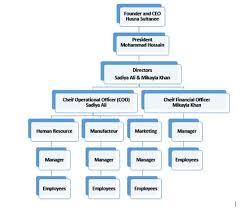 Online Store Organizational Chart Shopaholic Express