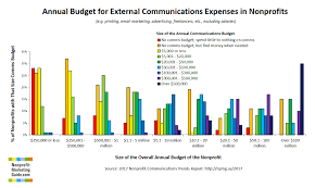 budget non profit nonprofit communications budgets how big should yours be kivis