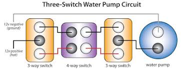 rv water pump switch wiring diagram rv image the rv doctor adding a third water pump switch in the rv on rv water pump 903452f6190bf825dc8eed9987f149ca on rv water pump switch wiring diagram