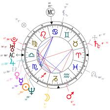 Jake Paul Birth Chart Astrology And Natal Chart Of Gerard Butler Born On 1969 11 13