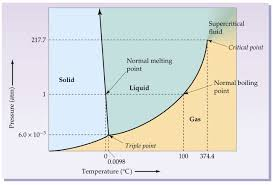 Ammonia Phase Diagram Wiring Diagrams