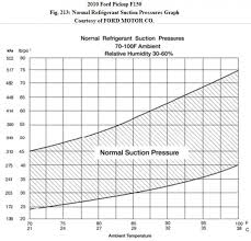 Ford Refrigerant Capacity Charts Ac High Side And Low Side Pressures Ford F150 Forum