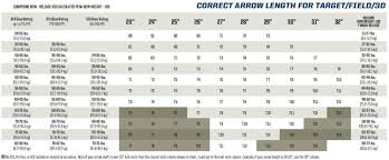 Easton Arrow Spine Selection Charts For Archery Robert