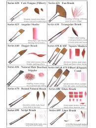 Acrylic Paint Brush Size Chart Types Of Brush Strokes In Oil Painting Types Of Brush