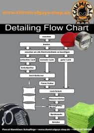 Chemical Guys Detailing Flow Chart Pdf Bowdens Own Car