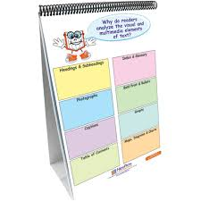 Common Core Standards And Strategies Flip Chart Ela Common Core Standards Gr 5 Strategies Flip Charts