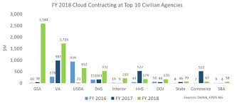 2018 Federal Civilian Pay Chart Market Analysis Article Federal Civilian Sector Cloud
