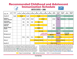 Age Chart For Shots Pin On Child Development