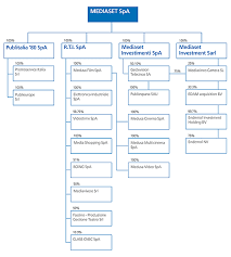 Disney Corporate Structure Chart Who Discovered Crude Oil