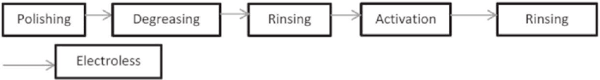 Flow Chart Diagram Of The Electroless Process Nickel Plating