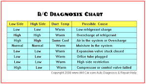 troubleshoot automotive air conditioning problems a c diagnosis chart