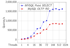 Postgres Vs Mysql Postgresql And Mysql Millions Of Queries Per Second